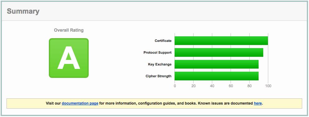 SSL Certs with DigitalOcean and Comodo